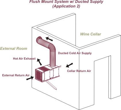 Montaxe en cruzamento de parede e revestimento de aire fresco'air frais