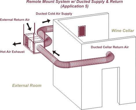 Instalación con revestimento de fluxos de entrada e saída da bodega